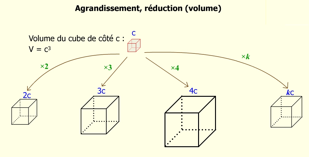 http://ddata.over-blog.com/0/04/35/24/--------2013/CDTE/3/espace/agrandissement-reduction/agrandissement-reduction---volume.jpg