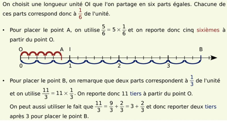 http://ddata.over-blog.com/0/04/35/24/--------2013/CDTE/6/add/fractions/sur-une-droite-graduee---exemple-methode.JPG