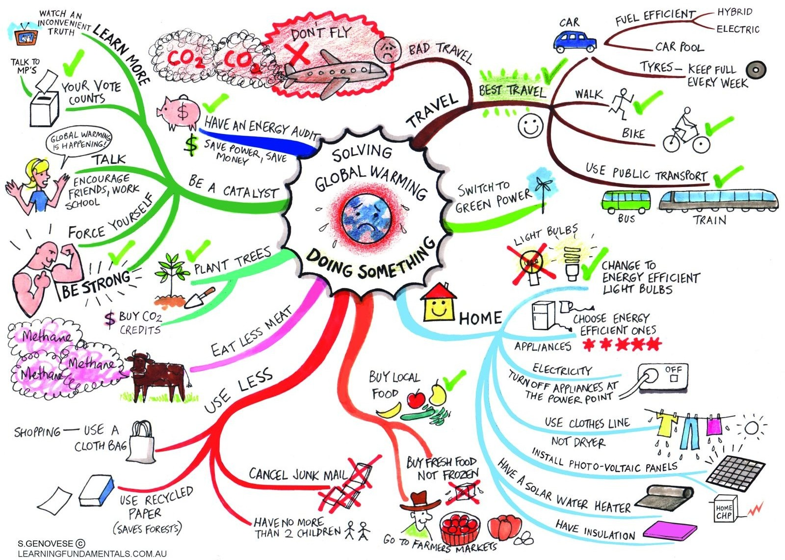 http://ddata.over-blog.com/3/18/86/31/2nde/Global-Warming/global-warming-mind-map.jpg