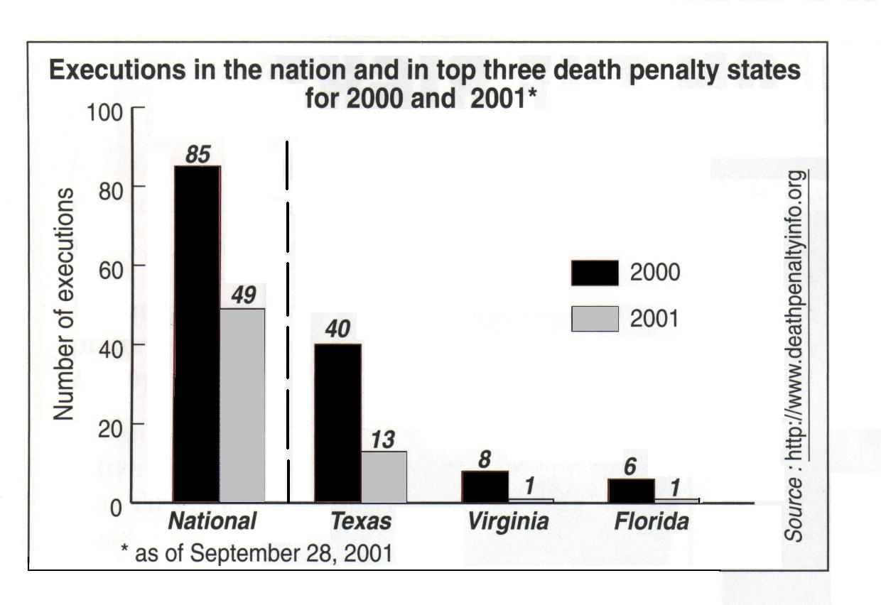 The document depicts a graph of the number of executions in the U.S.